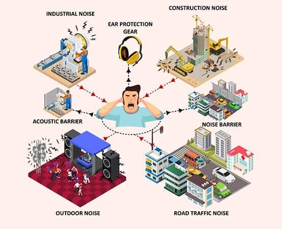 Noise Environment Solution provider company in Maharashtra