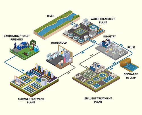 Wastewater Environment Service Provider company in Maharashtra